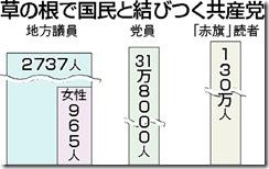 30日共産党グラフで
