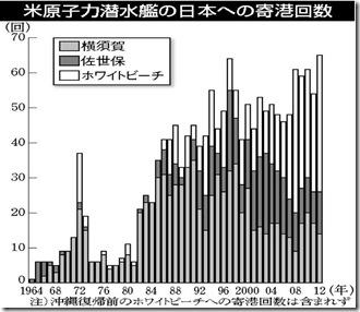 米原潜むの日本への寄港回数グラフ